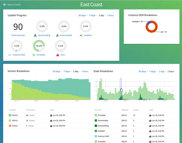 Image Source (http://coreos.com/assets/images/screenshots/Dashboard-HiDPI.png)